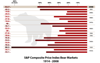 Historical bear markets
